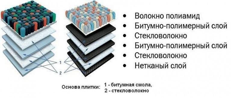 слои ковровой плитки