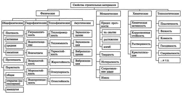 схема свойств материалов в строительстве