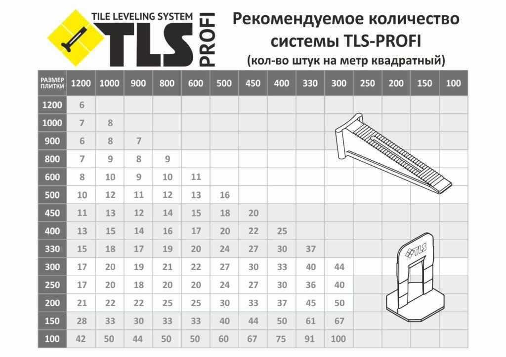 таблица подсчета элементов системы выравнивания плиток