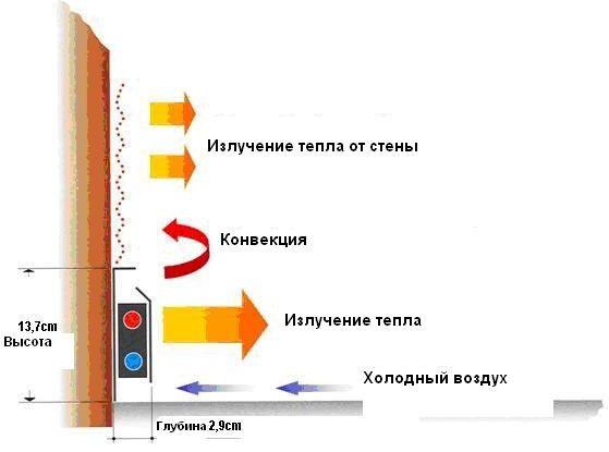 схема обогрева помещения теплым плинтусом