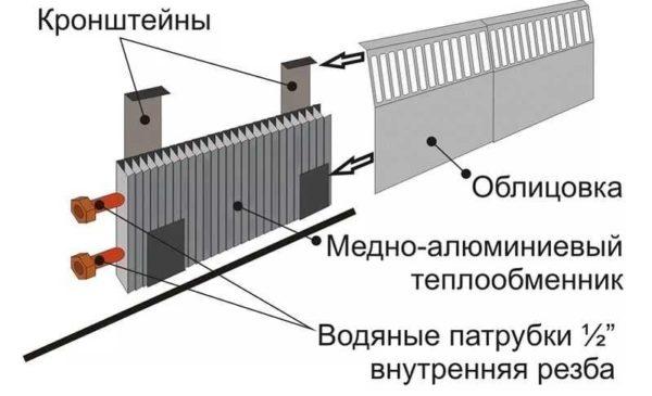 состав теплого плинтуса