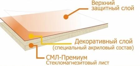 стекломагниевый лист в разрезе